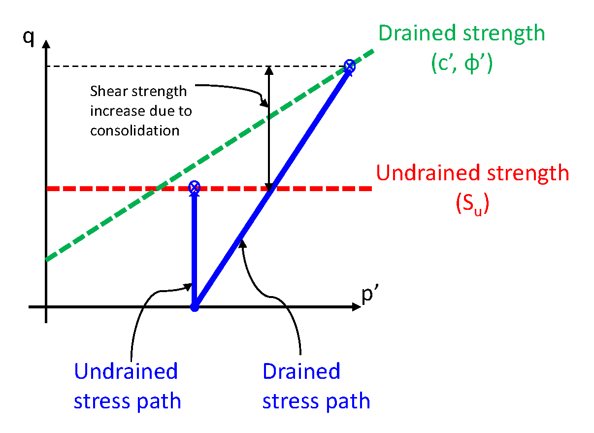 On the Use of Soil Drained and Undrained Parameters – GeoTechSimulation